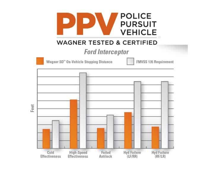 Wagner Severe Duty: Taken from their official site, here's how it targets intercepting vehicles with superior stop power.