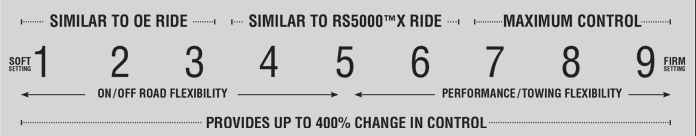 Rancho RS9000XL's strength compared to Bilstein 5100: its programmable adjustable settings.