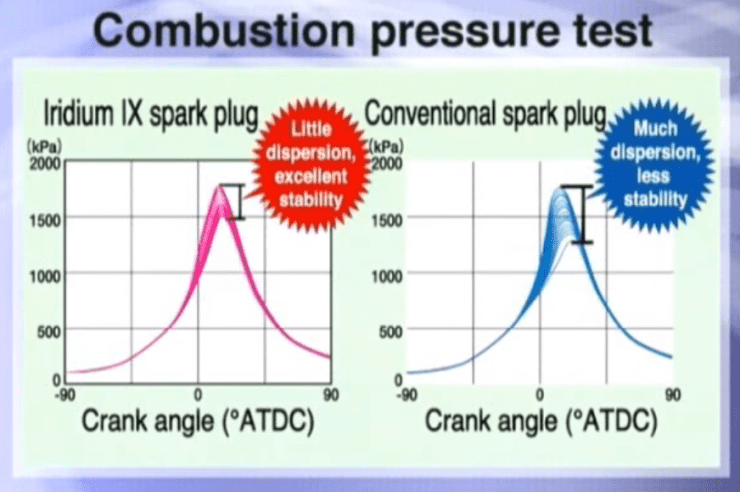 NGK spark plugs for Nissan: Comparison with other plugs. Taken from official NGK video.